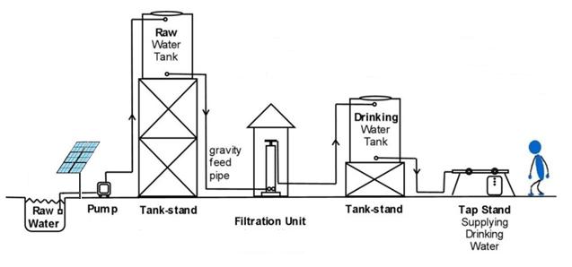 solar-drinking-water-solution-nimbus-csr-idea